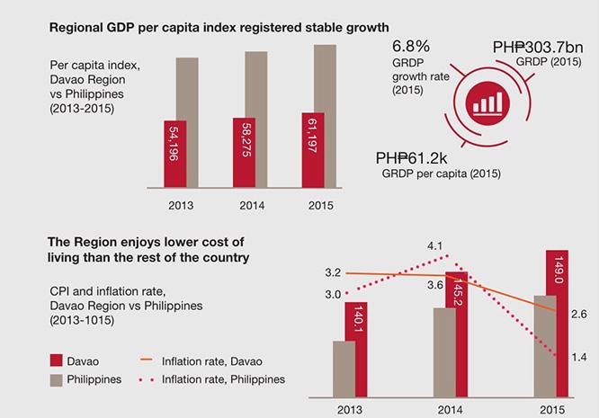 フィリピンの中でも高いGDP