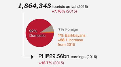 観光客も年々増加してます